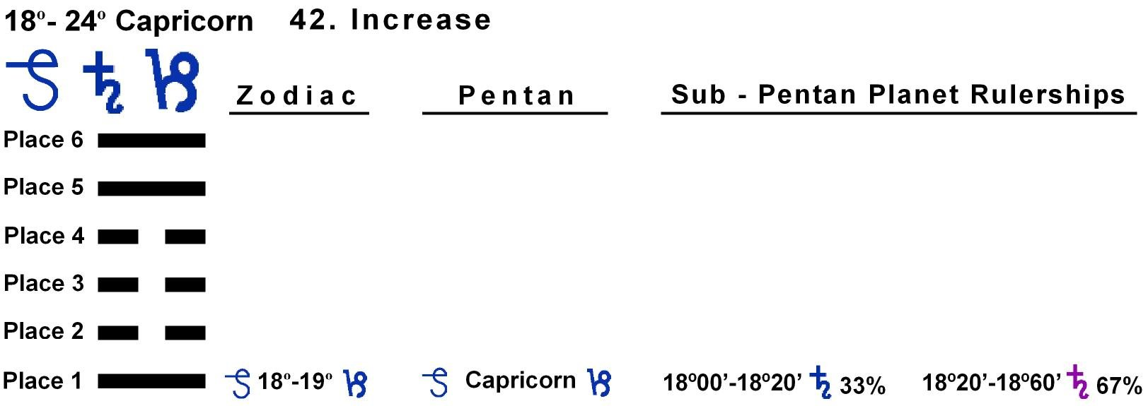 Pent-lines-10CP 18-19 Hx-42 Increase
