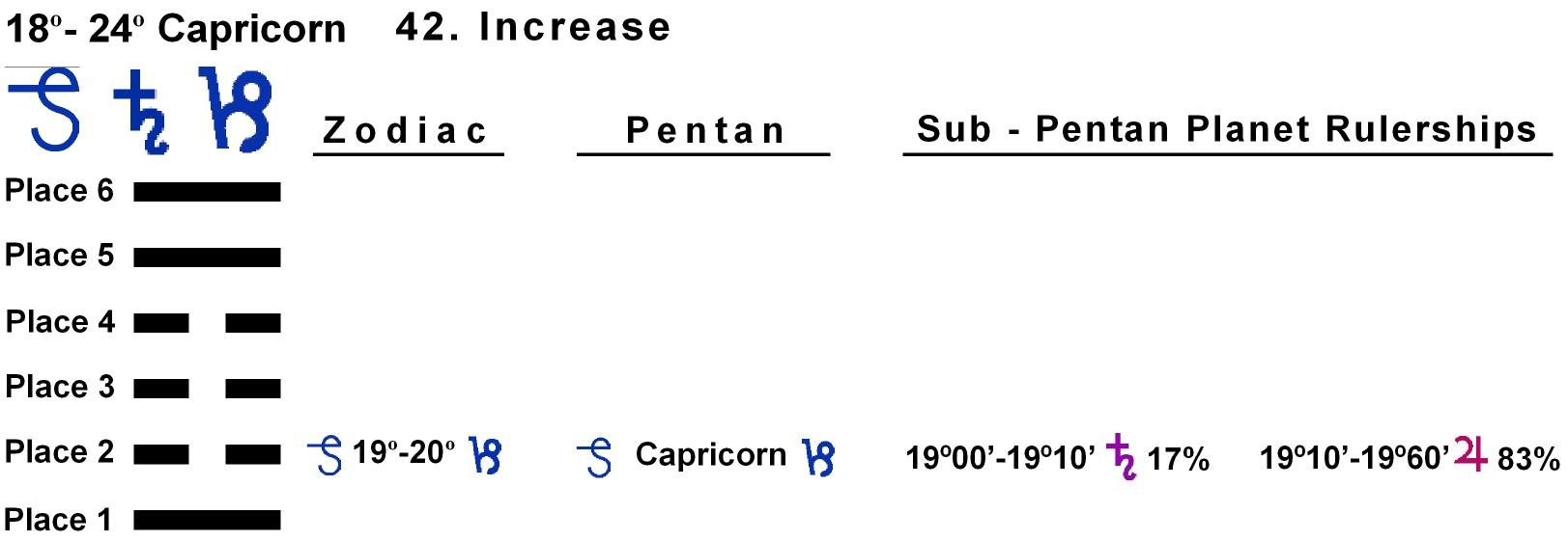 Pent-lines-10CP 19-20 Hx-42 Increase