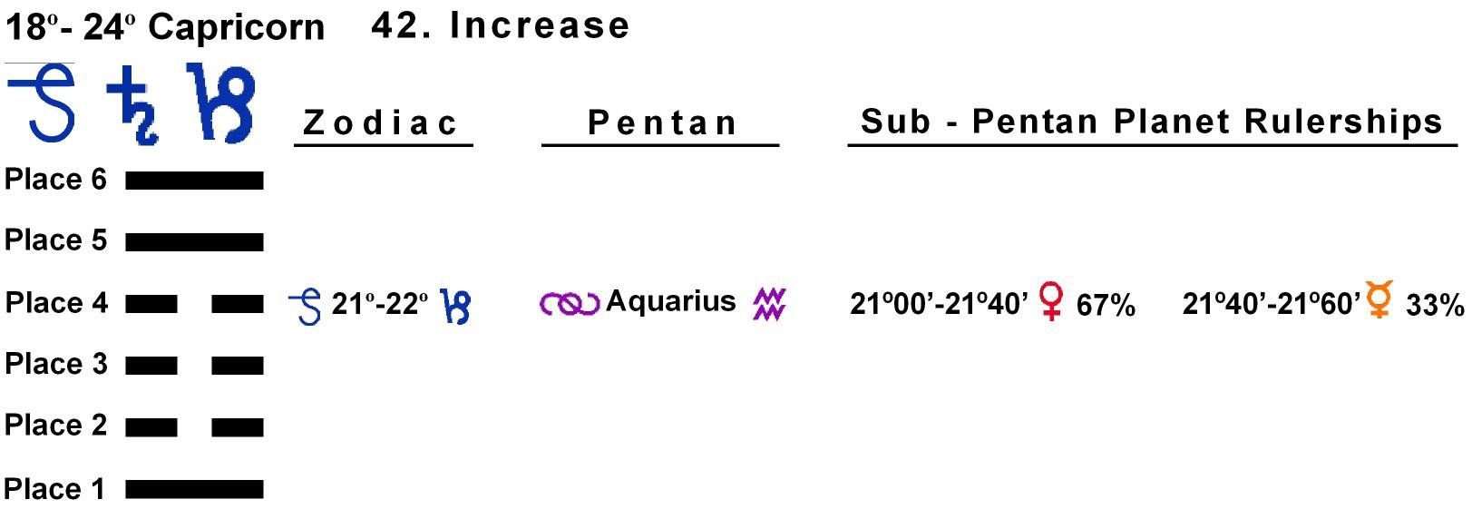 Pent-lines-10CP 21-22 Hx-42 Increase