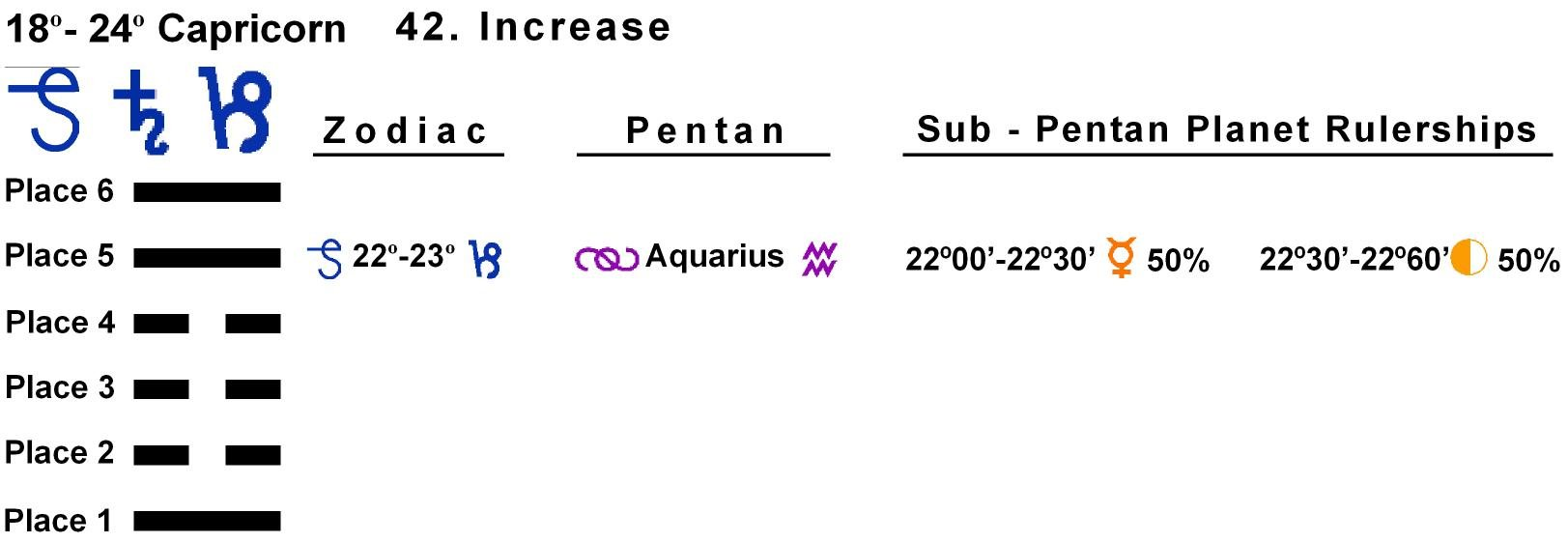 Pent-lines-10CP 22-23 Hx-42 Increase
