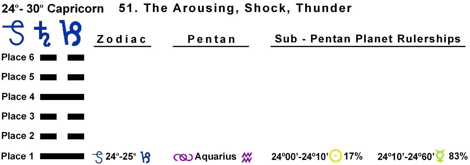 Pent-lines-10CP 24-25 Hx-51 The Arousing