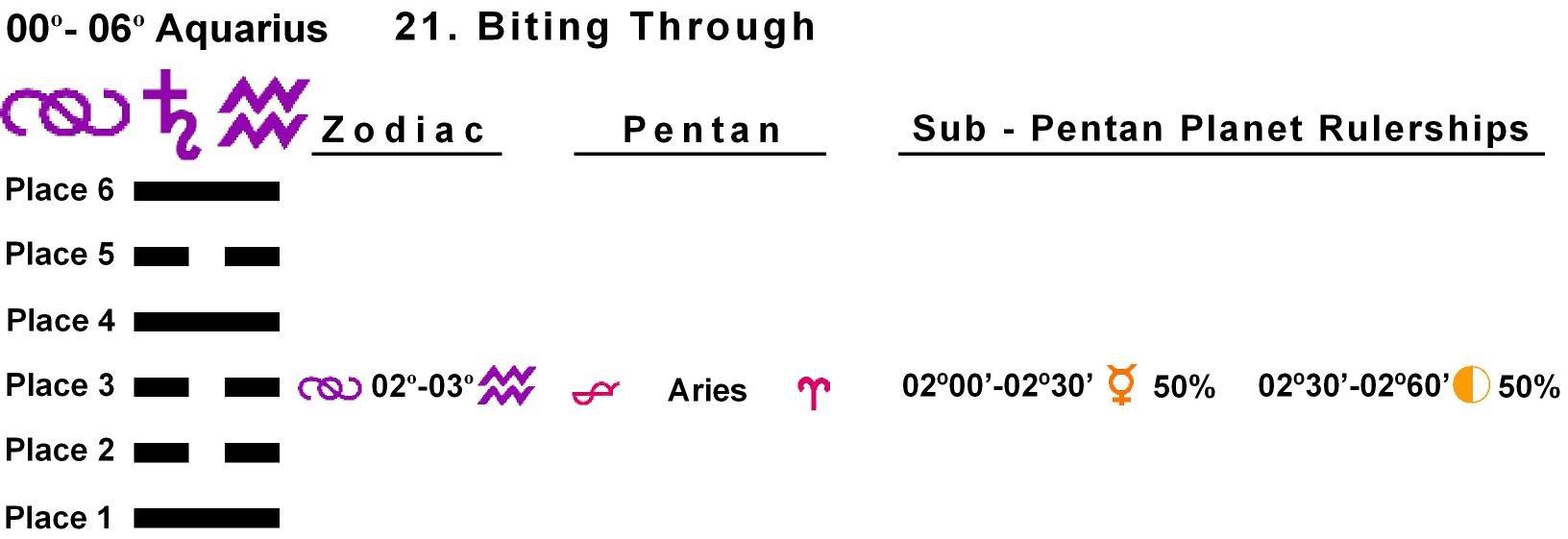 Pent-lines-11AQ 02-03 Hx-21 Biting Through