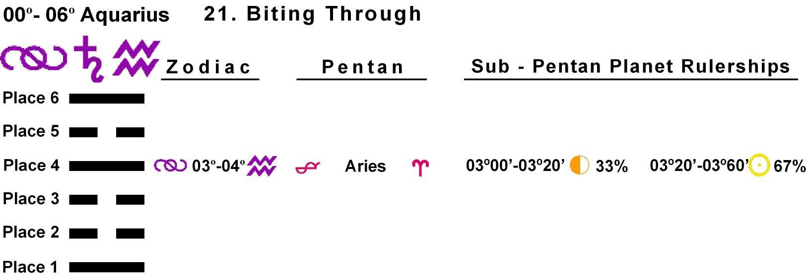 Pent-lines-11AQ 03-04 Hx-21 Biting Through