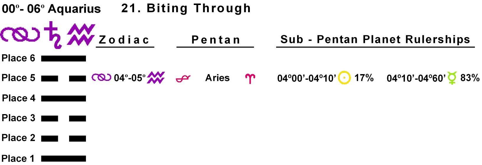 Pent-lines-11AQ 04-05 Hx-21 Biting Through