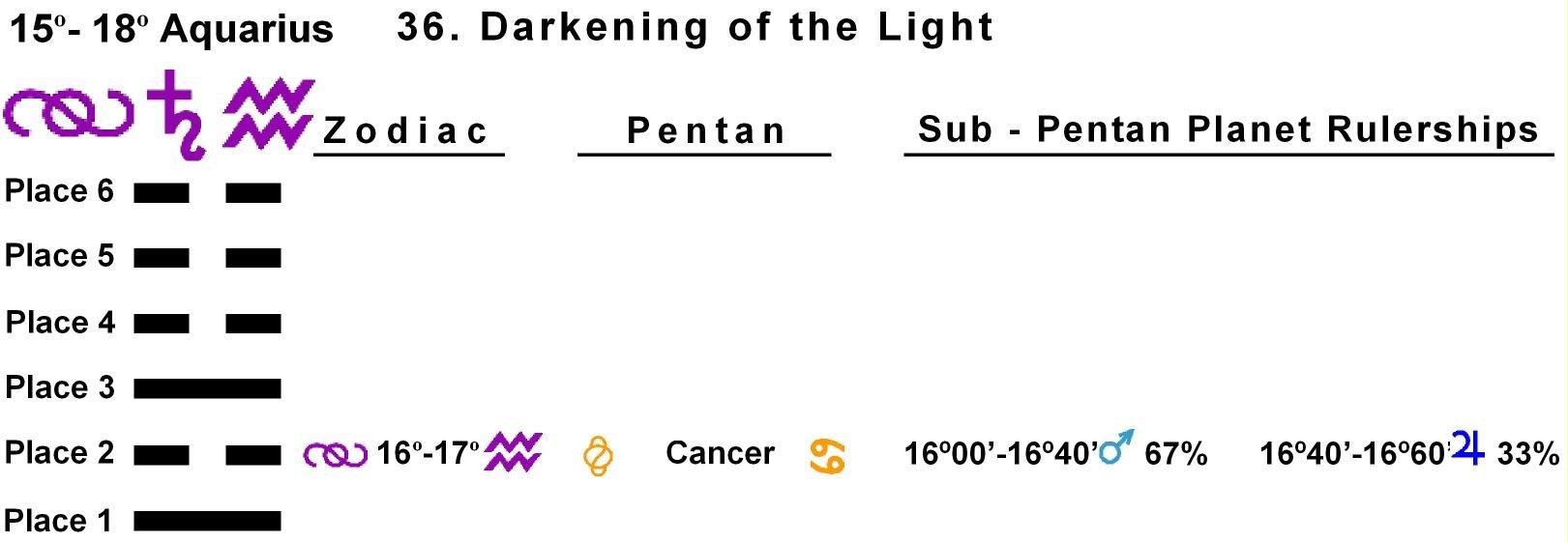 Pent-lines-11AQ 16-17 Hx-36 Darkening Of Light