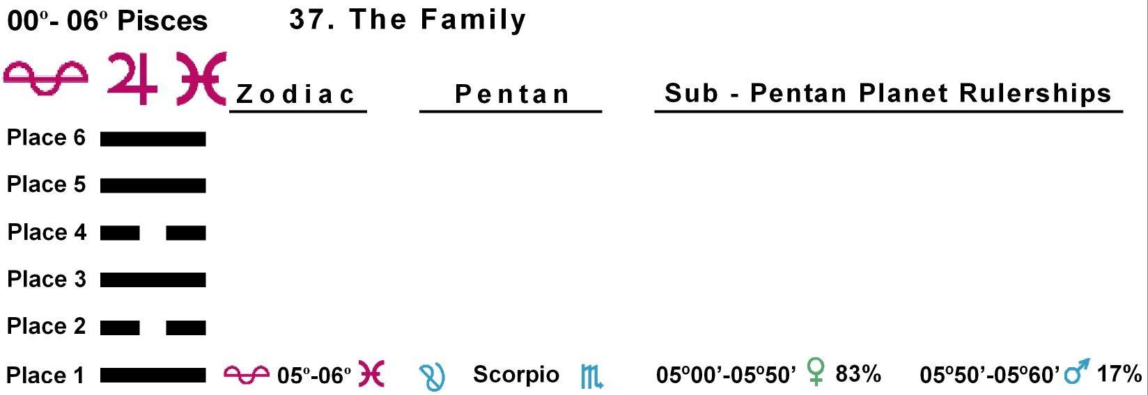 Pent-lines-12PI 05-06 Hx-37 The Family