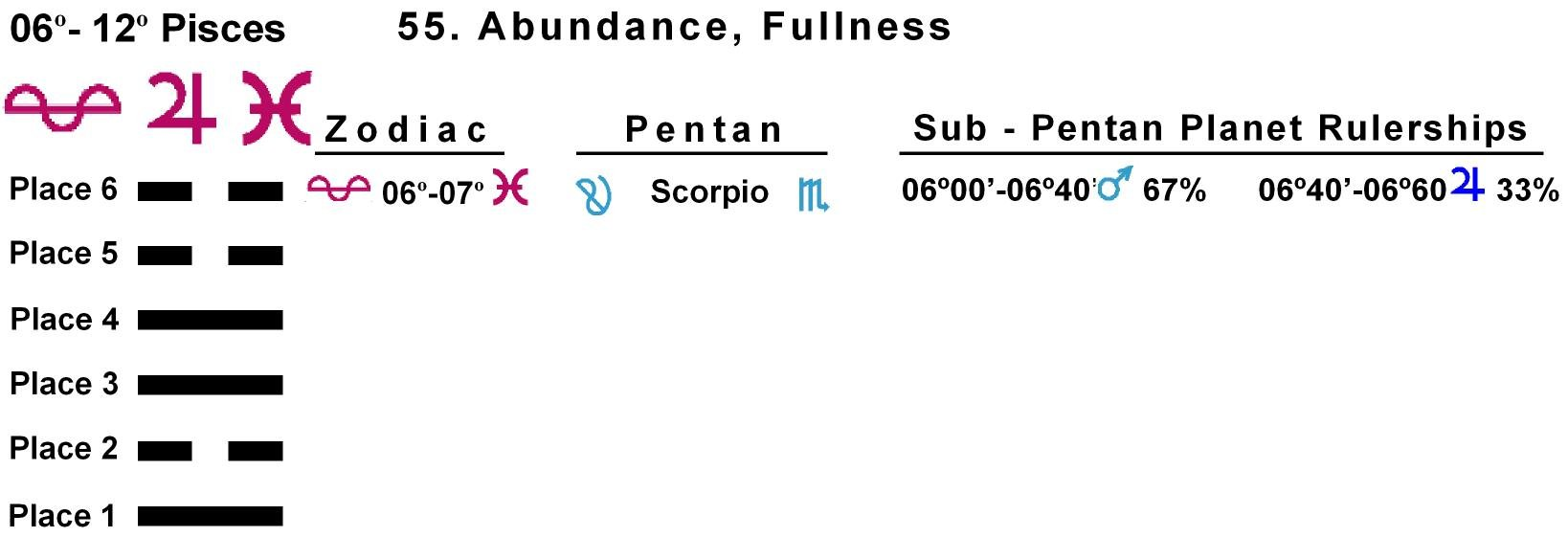 Pent-lines-12PI 06-07 Hx-55 Abundance