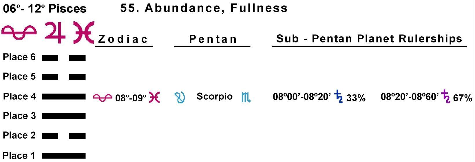 Pent-lines-12PI 08-09 Hx-55 Abundance