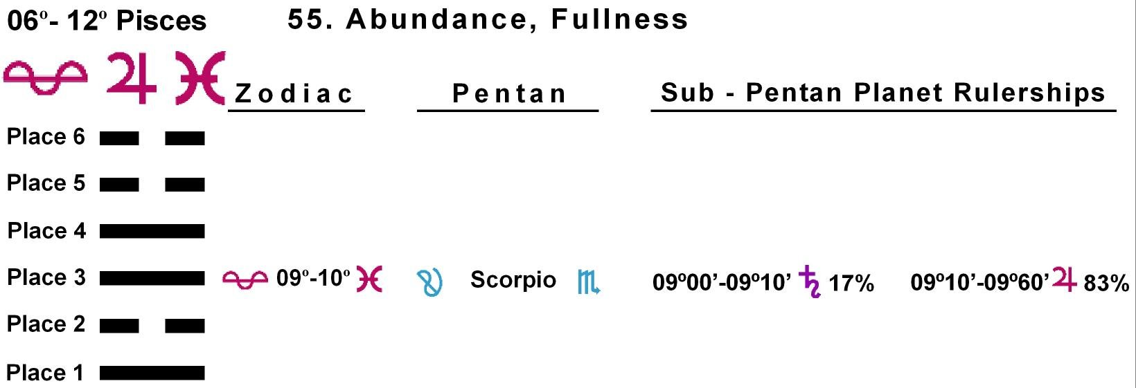 Pent-lines-12PI 09-10 Hx-55 Abundance