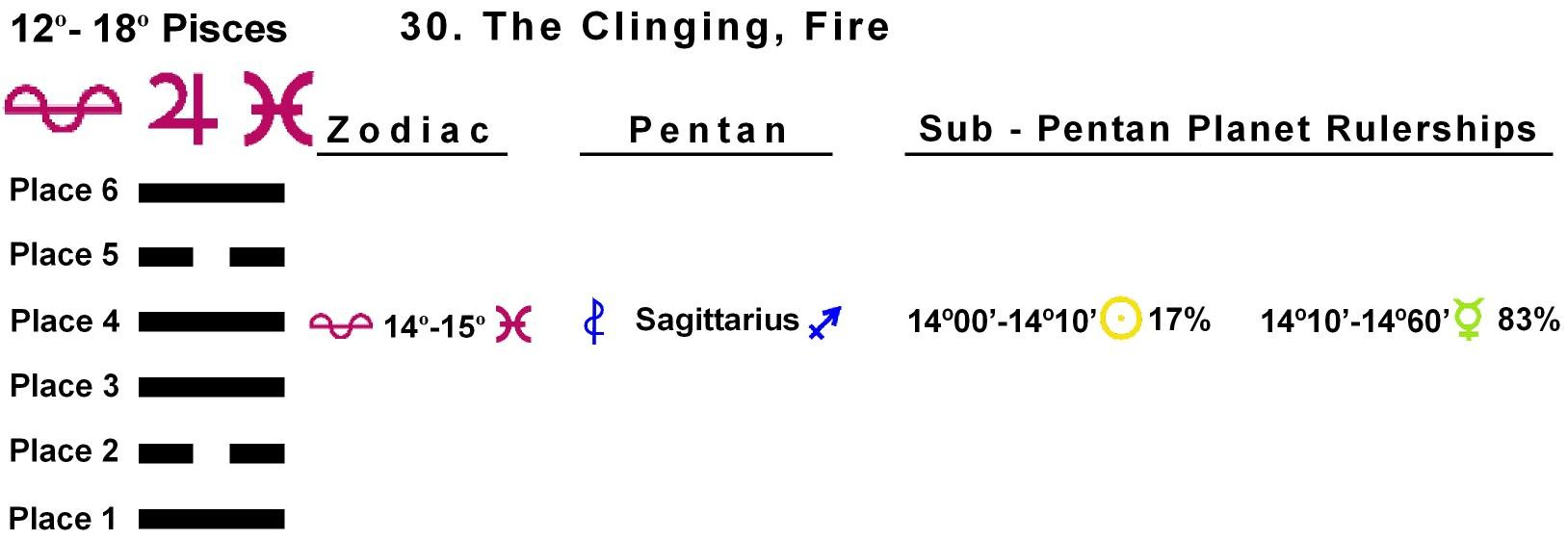 Pent-lines-12PI 14-15 Hx-30 The Clinging Fire