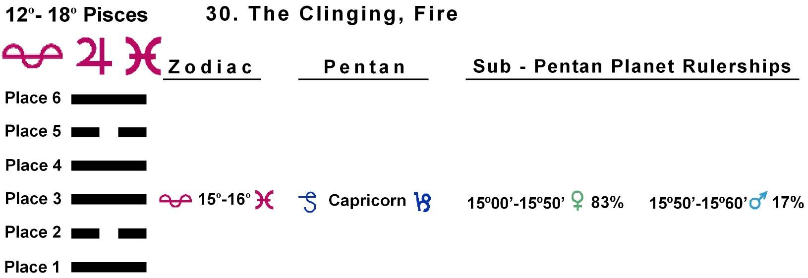 Pent-lines-12PI 15-16 Hx-30 The Clinging Fire