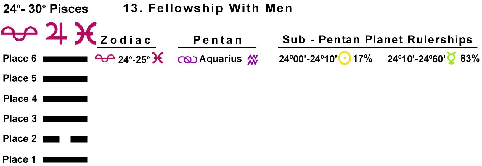 Pent-lines-12PI 24-25 Hx-13 Fellowship With Men