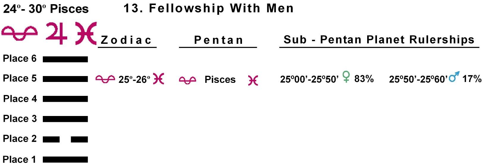 Pent-lines-12PI 25-26 Hx-13 Fellowship With Men