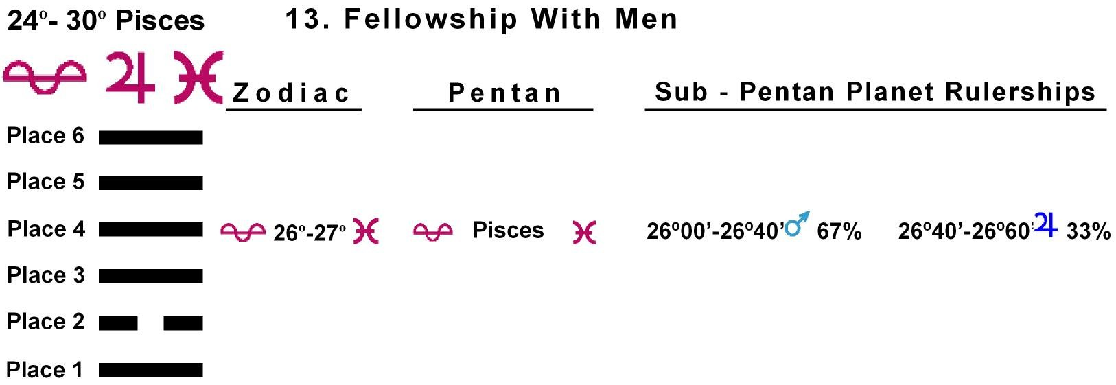 Pent-lines-12PI 26-27 Hx-13 Fellowship With Men