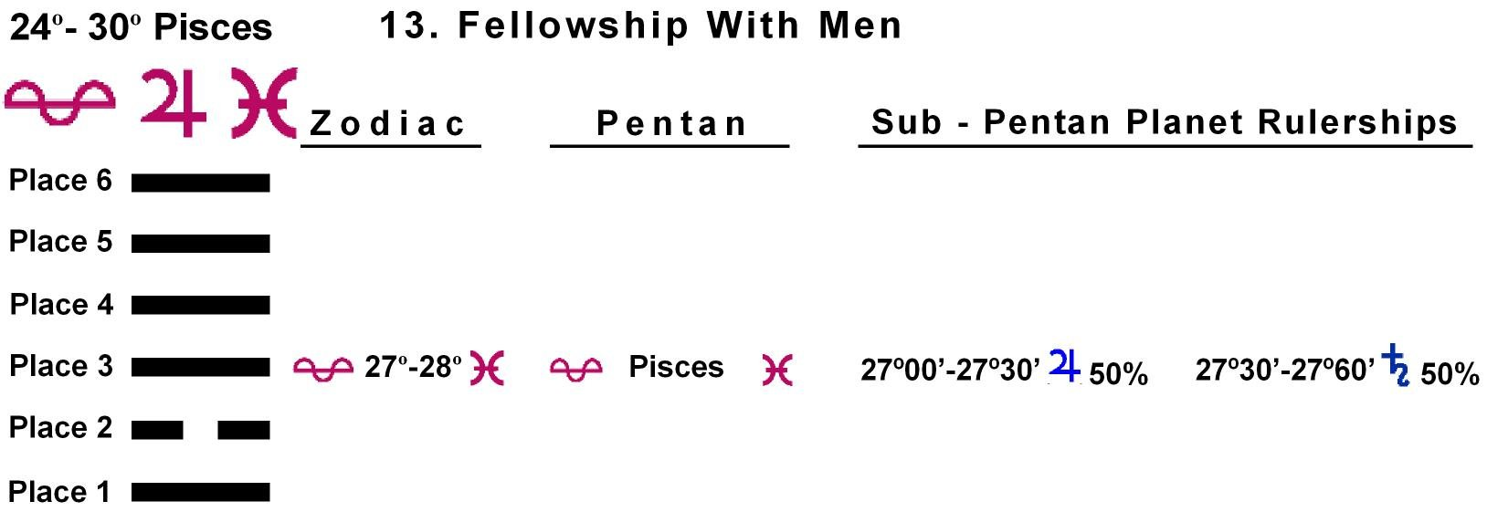 Pent-lines-12PI 27-28 Hx-13 Fellowship With Men