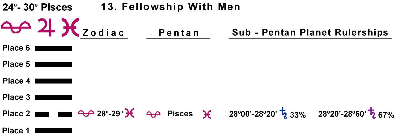 Pent-lines-12PI 28-29 Hx-13 Fellowship With Men