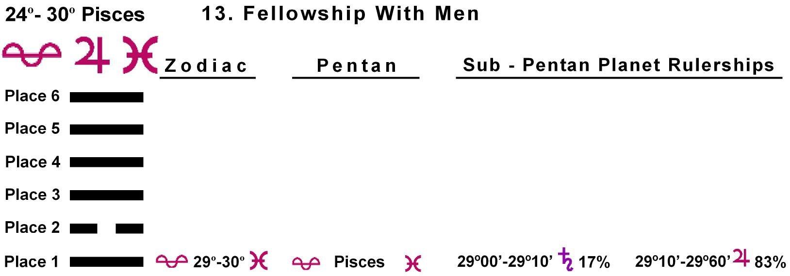 Pent-lines-12PI 29-30 Hx-13 Fellowship With Men